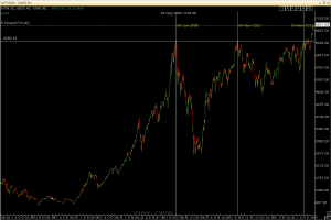 Nifty daily chart from 2000