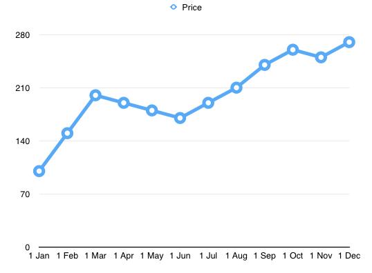 Price correction