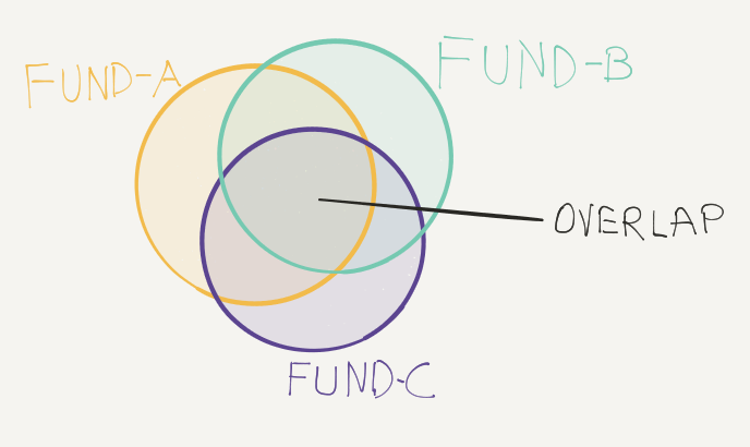 Multiple funds