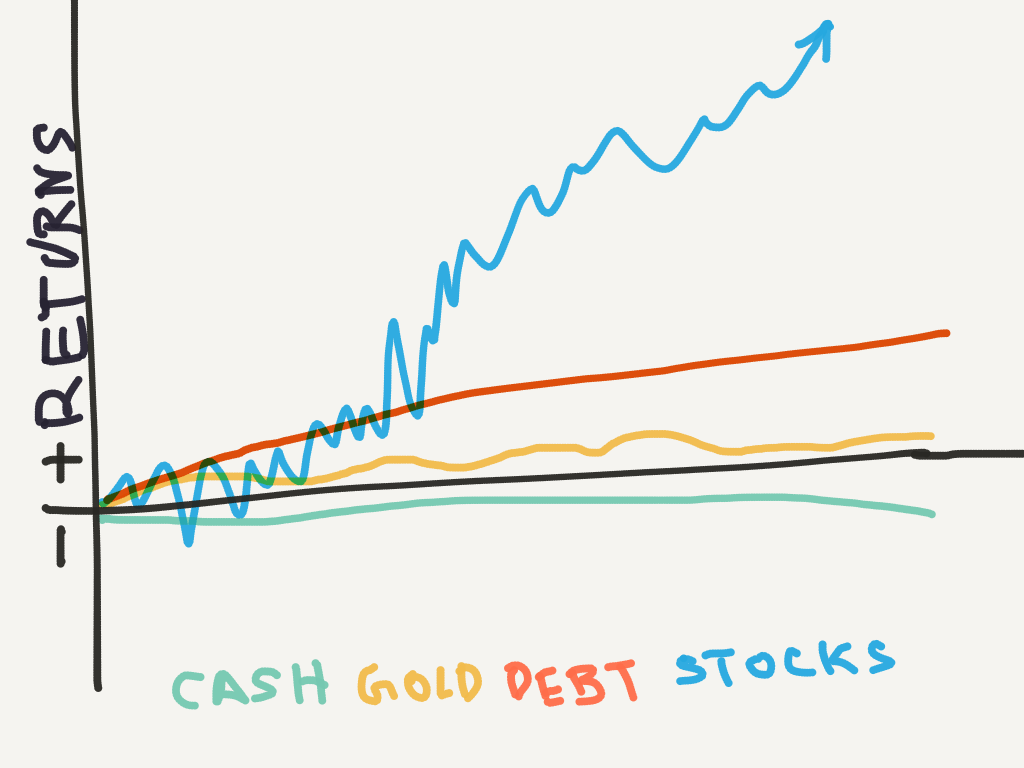 Cash vs Gold vs Debt vs Equity