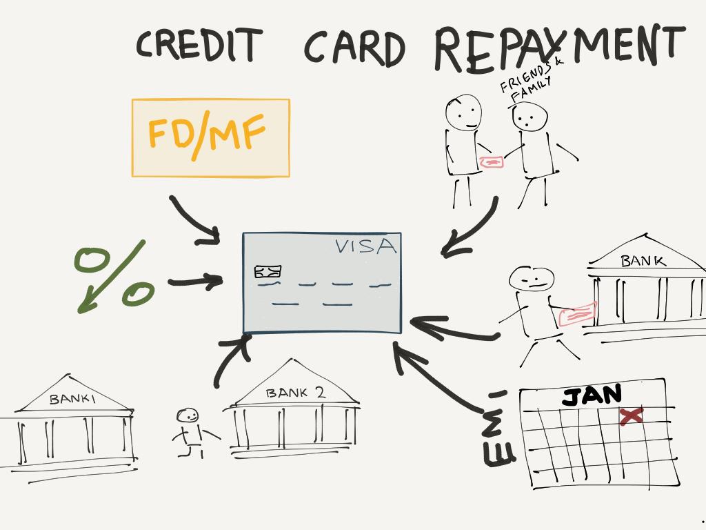 Credit Card Repayments