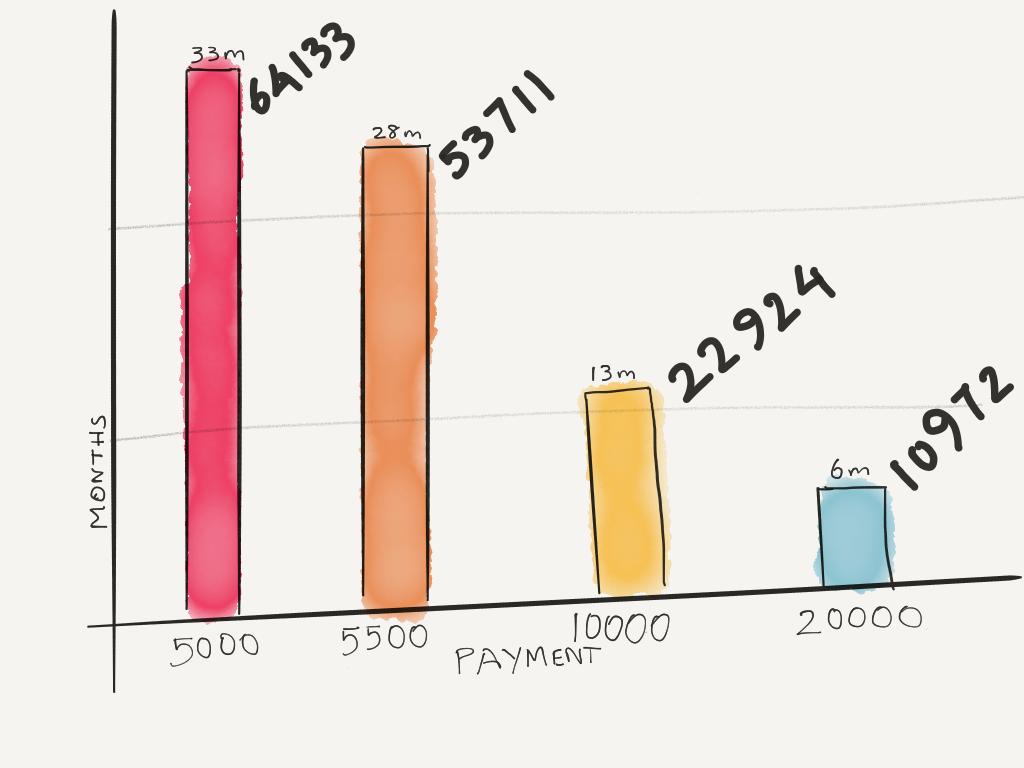 Amount vs Time taken to pay