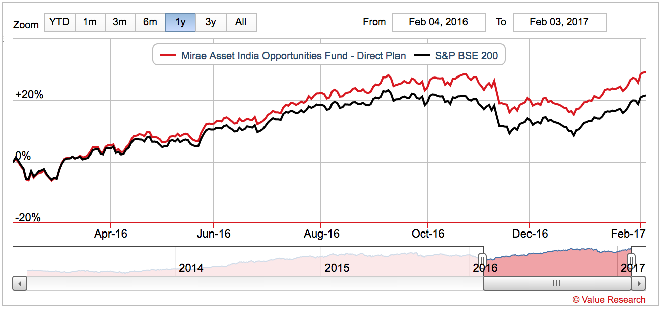 Mutual Fund vs BSE 200 Index