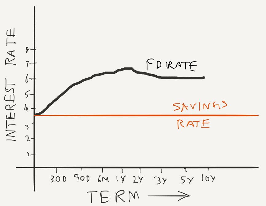 FD interest rate graph